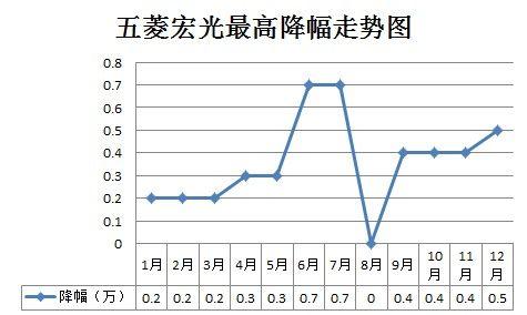 五菱宏光2013年最高降幅走势图