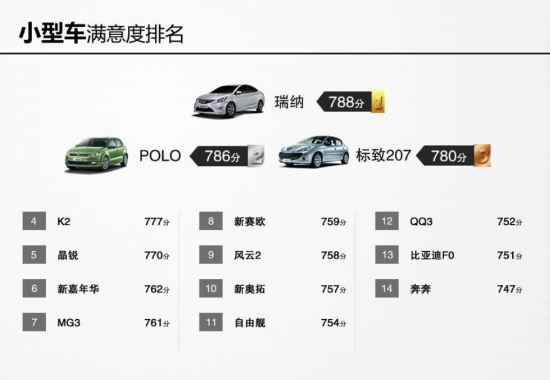 小型车满意度排名