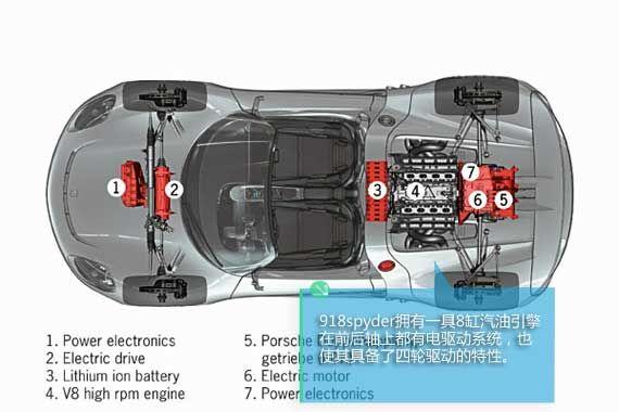918spyder是一台全轮驱动的混动超跑