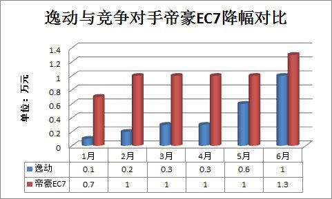 逸动与竞争对手帝豪EC7降幅对比