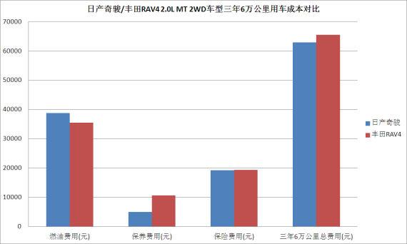 日产奇骏/丰田RAV4 2.0L MT 2WD车型三年6万公里用车成本对比