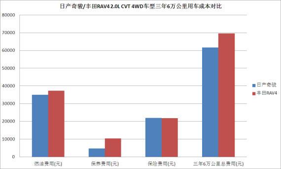日产奇骏/丰田RAV4 2.0L CVT 4WD车型三年6万公里用车成本对比