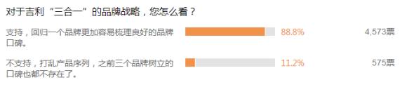 """大多数网友对于吉利""""三合一""""的品牌战略标示支持"""