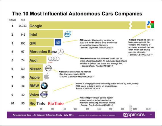 自动驾驶汽车领域最具影响力的10大公司