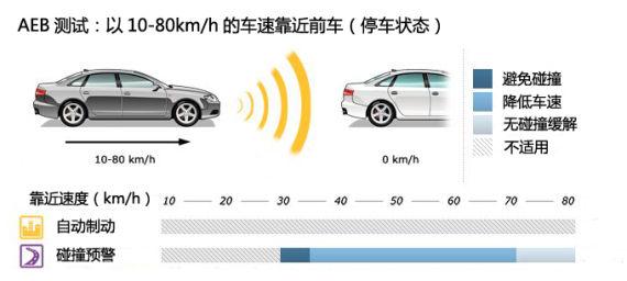 A 以10-80kmh的车速靠近前车(停车状态)