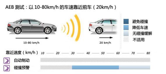 B 以10-80kmh的车速靠近前车(20kmh)