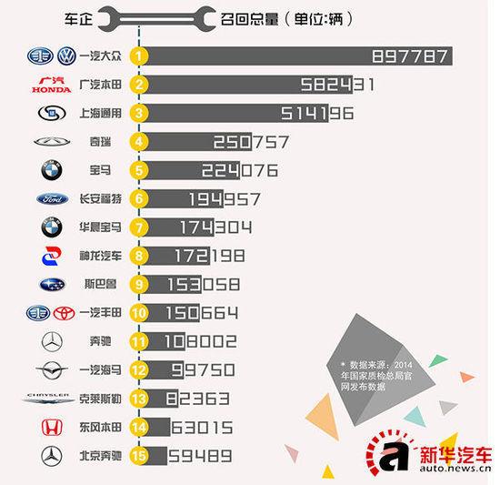 2014汽车在华召回数量排行榜出炉 一汽大众居首