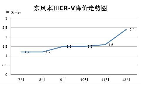 东风本田CR-V降幅走势图