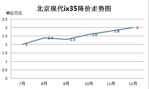 北京现代ix35降幅走势图