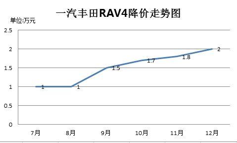 一汽丰田RAV4降幅走势图