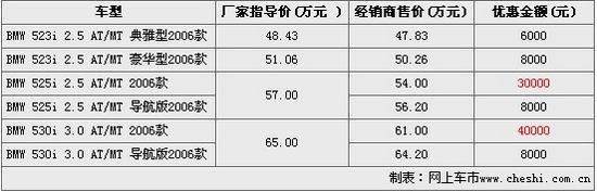 优惠幅度表(图)