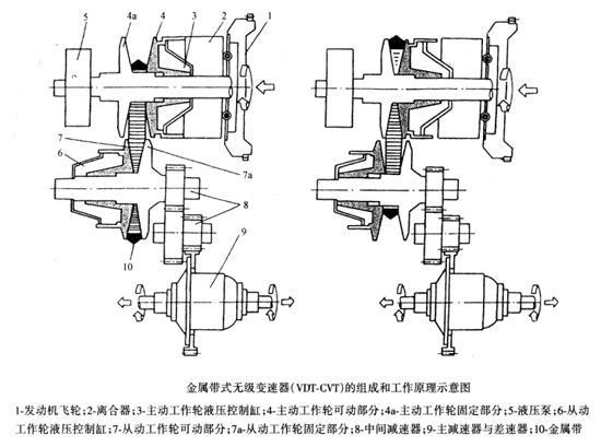 变速器的知识图片