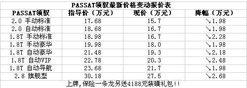 Passat领域价格变动表