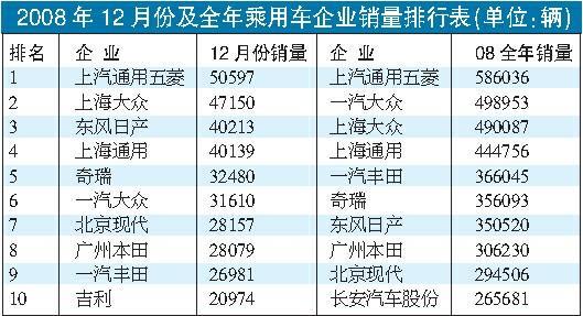 2008年12月份及全年全国乘用车企业销量排行表