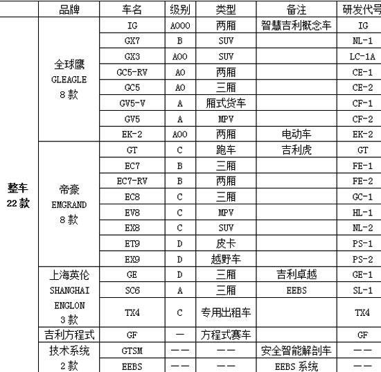 图为22款参展车型列表