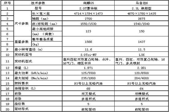 G5技术参数表