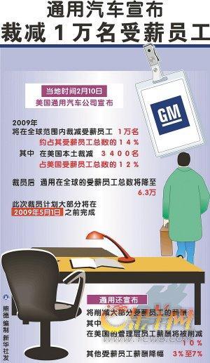 ▲2009年2月10日,通用宣布裁员一万名受薪员工,而此次约7500名工人已经接受通用提供的买断协议,通用的前景引人关注。