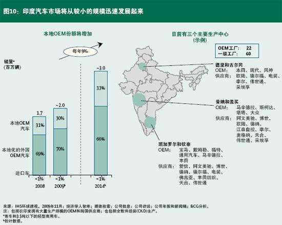 车企在印度市场的本地化情况举例