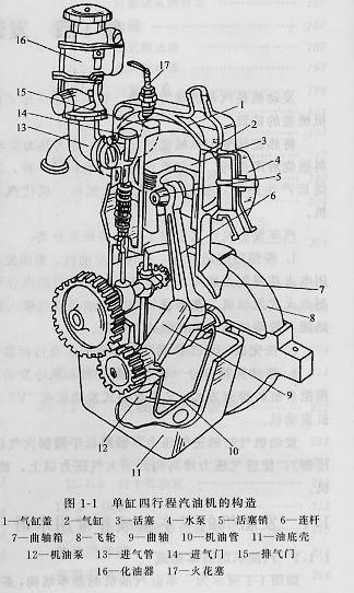 发动机的基本组成和术语组图(角度)cad常用线v术语中图片