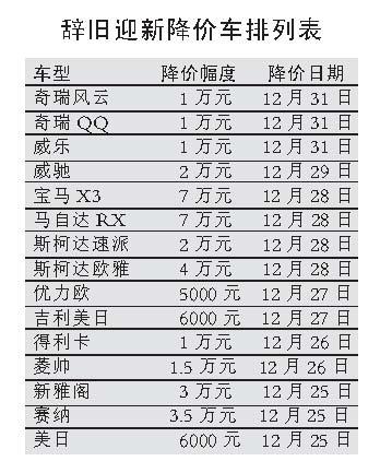 车价降买者等年终大降价震动中国车市(图)