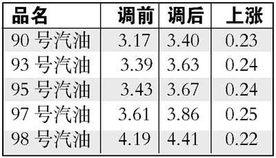 北京23日起汽油价格上涨93号每升涨0.26元