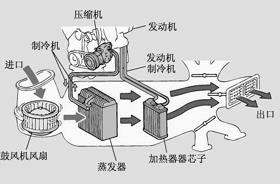 就夏季如何使用,保养汽车空调,我们采访了北京三元桥丰田技术总监图片