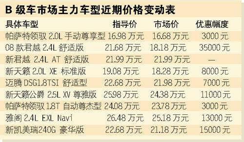 9款畅销中高级车降价一览新领驭广州降3000元