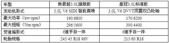 新君越与丰田皇冠技术参数对比
