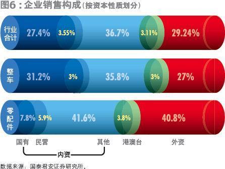 中国汽车 外资驾驶(2)