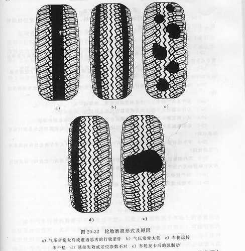 轮胎规格标记方法