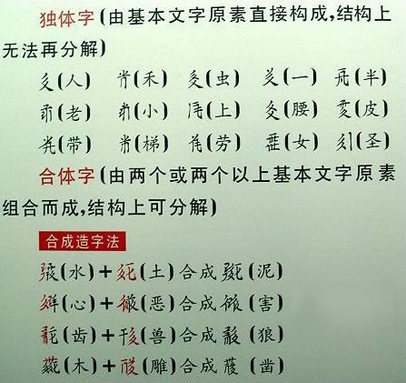 西夏文字合成造字法