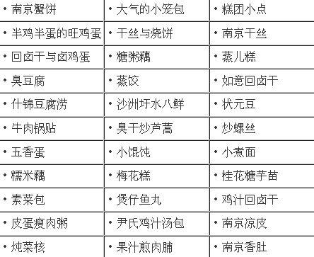 南京小吃列表