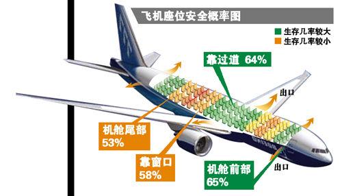 网上流传的飞机座位安全概率图)