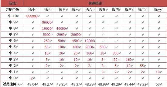 北京福彩推全新视频彩票 pk拾最高奖项可达88万
