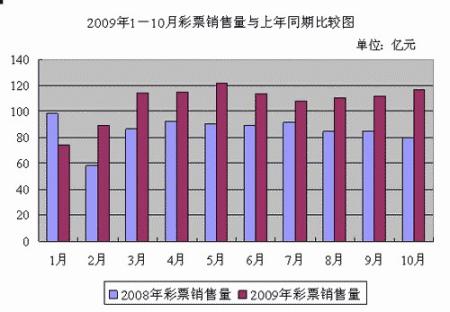 09前10月全国彩票售1074亿竞猜型仅占4.68%(图)