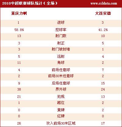 点击观看重庆1-3大连数据统计