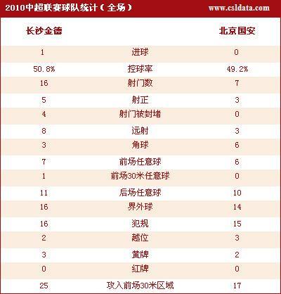 点击查看长沙1-0北京数据统计