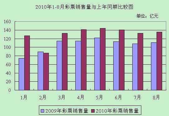 2010年8月份全国彩票销售情况:月销量135.75亿元