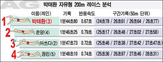 《朝鲜日报》图表分析朴泰桓比赛