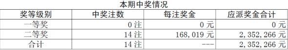 胜负彩38期开奖:头奖空548万滚存二等14注16万