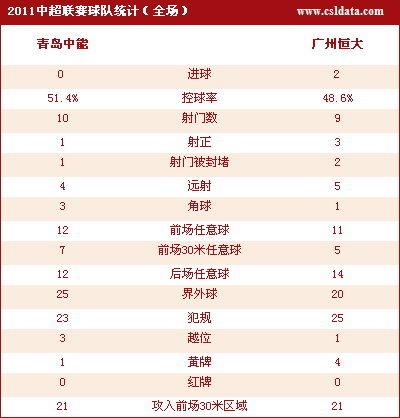 点击查看青岛0-2广州数据统计