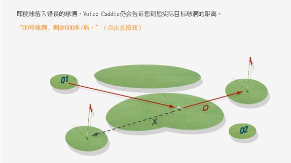 GPS球场测距仪(语言球童)