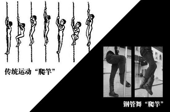 爬竿和钢管舞攀爬方式对比