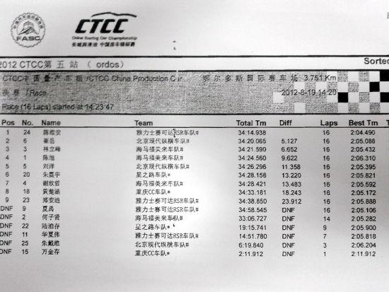 CTCC第五站鄂尔多斯站中国组成绩