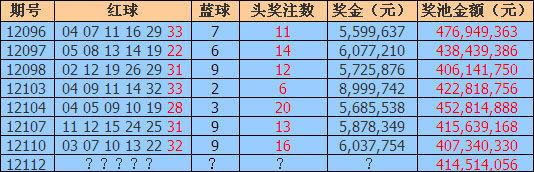 近期双色球奖池达4亿以上期数详表