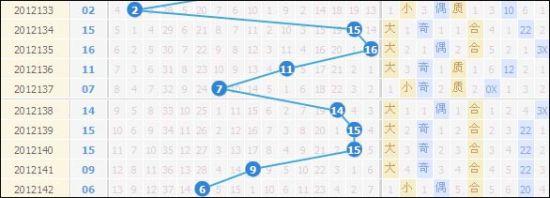 双色球近10期蓝球走势