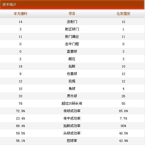 本尤德科0-0北京国安技术统计