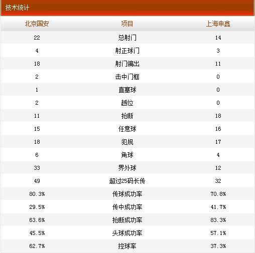 国安2-2申鑫数据统计