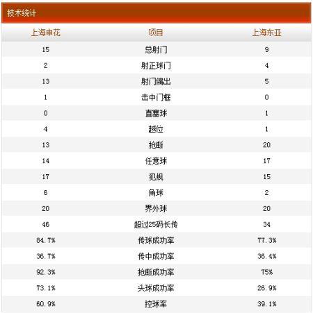 申花2-1东亚技术统计