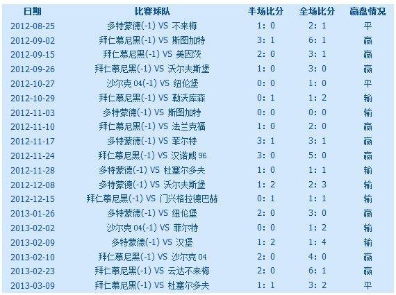 主队让一球一球半(115)为例子来说明主队一球一球半(115)——猜客队赢主队1-0 2-0 2-1 主队输还是赢